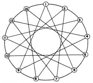 Topologia k-connect